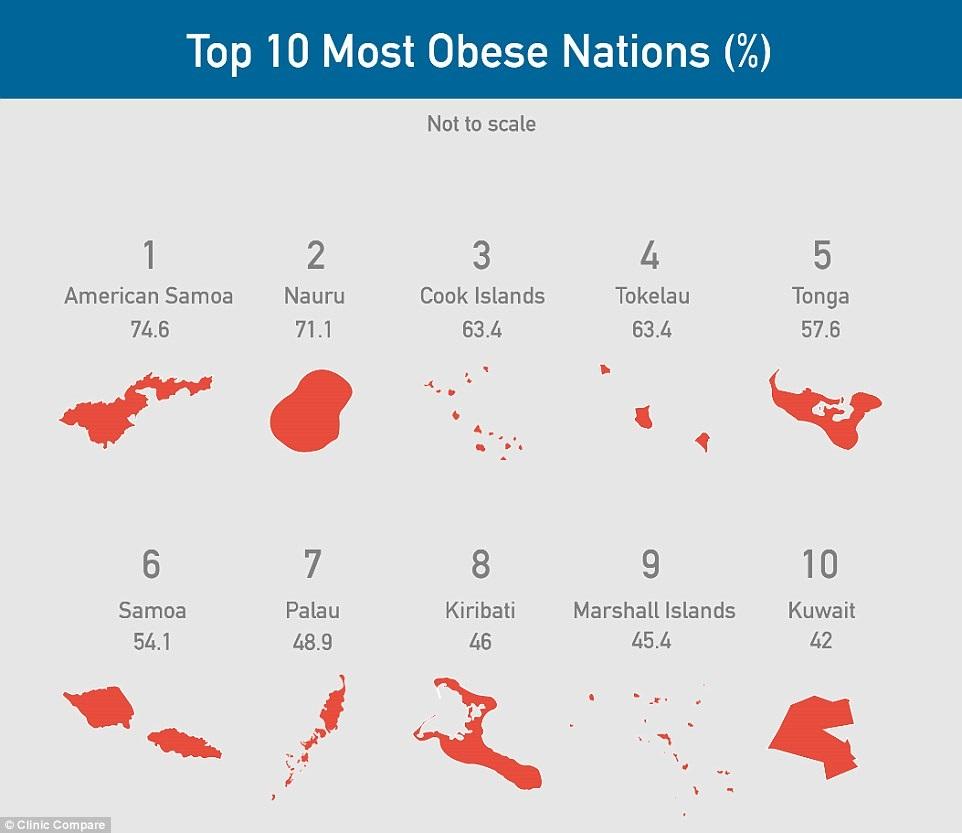 nazioni-piu-obese