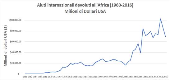 aiuta africa