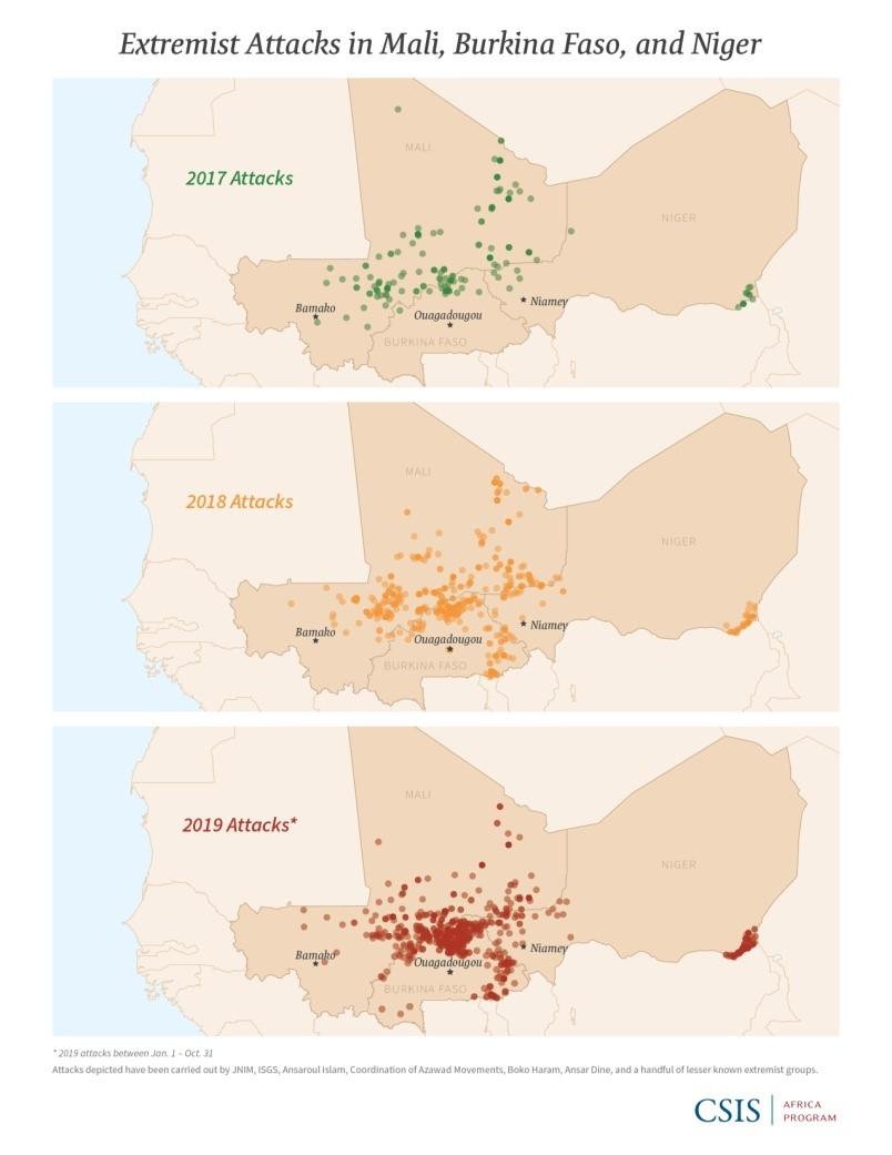 Fonte: CSIS Africa Progam